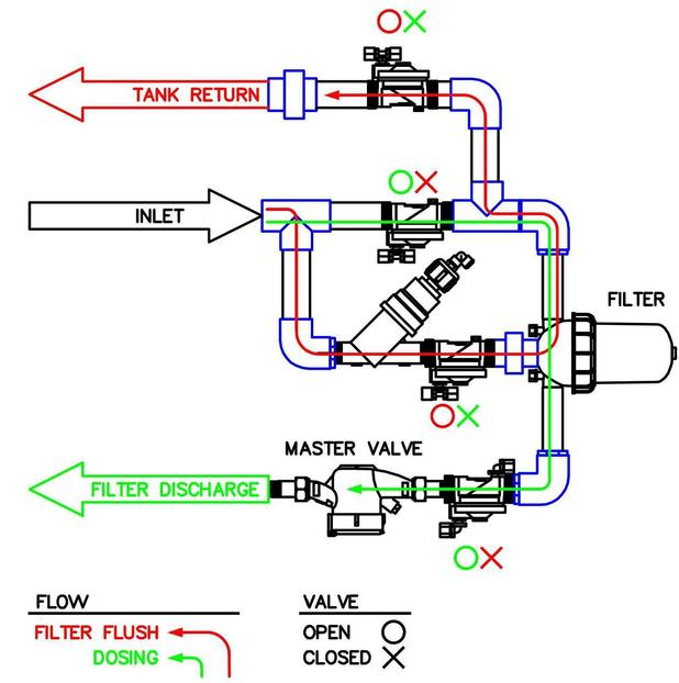 Onsite Wastewater flow diagram